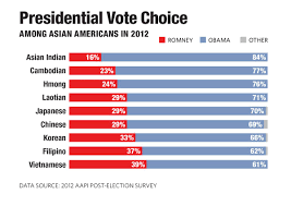 Nytimes Income Mobility Charts How Asian Americans Became Democrats The American Prospect
