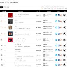Gaon Reveals Accumulated Digital And Album Charts For 1st