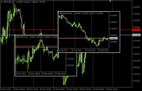 Mql5 Cookbook Monitoring Multiple Time Frames In A Single