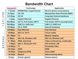 Oc3 Bandwidth Chart Ppt Ecommerce Technology 20 751 Lecture 2 Ecommerce