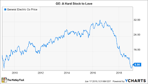 How Risky Is General Electric Company Stock The Motley Fool