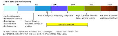 Ppm Water Tester Senegalmags Info