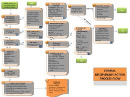 Flow Chart One Draft 3