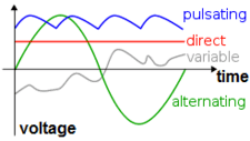 alternating current vs direct current. alternating and direct current. the horizontal axis is time vertical represents voltage current vs diffen