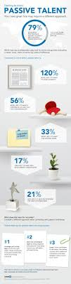 best images about social recruiting facebook how to recruit passive candidates online infographic