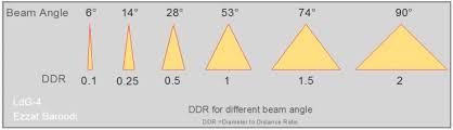 Led Beam Angle Chart Beam Angle Chart Search Starter Results