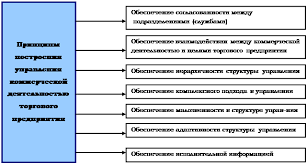 Реферат Коммерческая деятельность Основные принципы построения управления коммерческой деятельностью торгового предприятия