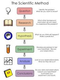 List Of Scientific Method Anchor Chart Images And Scientific