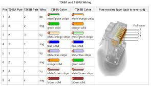rj45 cross cable diagram wirdig rj45 t568a and t568b wire diagram creative it resources learn