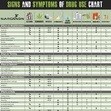 Drug Chart Do You Know The Signs Symptoms Of Drug Use
