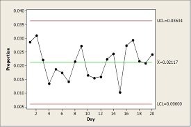 How To Do A Control Chart Enhanced Control Charts For Defective Proportions With