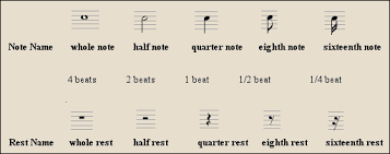 Notes And Rests