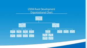 Usda Rural Development Organizational Chart Usda Org Chart By Prezi User On Prezi