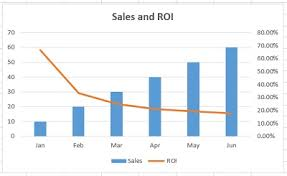 Roi Chart Best Excel Charts Types For Data Analysis Presentation And