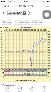 Bbt Chart Bfp Bbt Graphs Before Bfp Netmums
