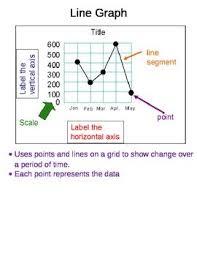 Line Graph Poster Line Graphs Line Broken Lines