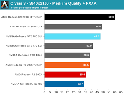 R9 Settings Chart Crysis 3 The Amd Radeon R9 290x Review