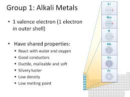 Periodic Table Group 1 3a Alkali Metals Valence Electron 281 Outer ...