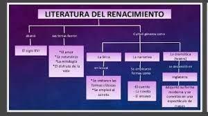 mapa conceptual sobre la literatura
