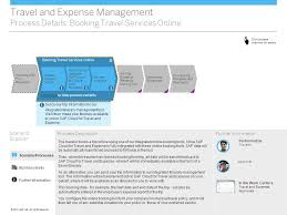 Travel And Expense Management Scenario Overview Ppt Video Online