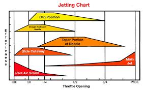 Mikuni Pilot Jet Drill Size Chart Vintage Bike Magazine Amal