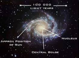 Ideal Solar System For SECOND EARTH Found U2013 And Itu0027s Just 186 Solar System In Light Years