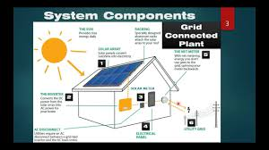 Rooftop Pv System Design Basics Of Rooftop Solar Power Plant