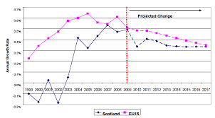 Demographic Change In Scotland Gov Scot