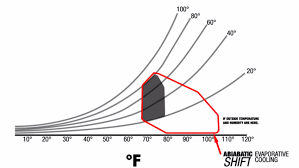 Psychrometric Chart Evaporative Cooling Psychrometric Chart Evaporative Cooling Can Be Used In