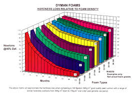 Sofa Foam Density Chart Online Foam Price Calculator 24 Different Grades Of Foam