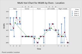 Multi Vari Study Multi Vari Charts Six Sigma Study Guide