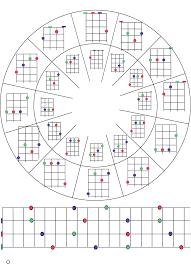 Baritone Uke Chord Chart G D A E B F Gb Db C Ab G Eb D