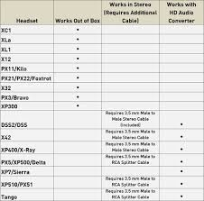 xbox 360 e console and headsets installation info turtle beach an error occurred