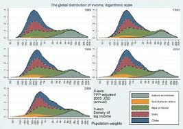 The Distribution Of Income Amongst The Worlds Citizens
