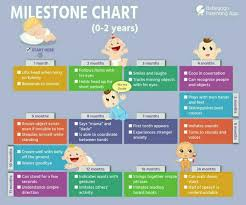 8 Month Baby Milestones Chart In Which Month Does Baby Starts Sitting Or Crawling My Baby