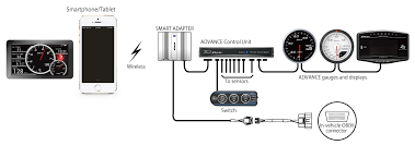 smart adapter w summary defi exciting products by ns japan Defi Meter Wiring Diagram advance and obdⅡ Meter Pedestal Wiring Diagrams
