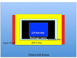 Image Sensor Size Comparison Chart Lens Comparison And Crop Factors