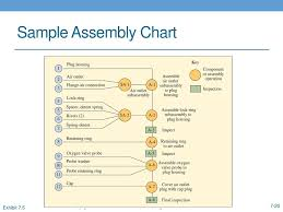 Example Of Assembly Chart Chapter 7 Manufacturing Processes Ppt Video Online Download