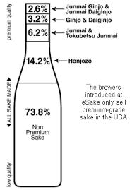 Sake Types Chart Sake Types And Grades Of Japanese Sake Nihonshu Rice Wine