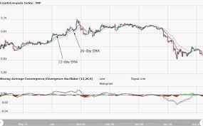 Ripple Xrp Price Chart New Ripple Price Analysis June 12