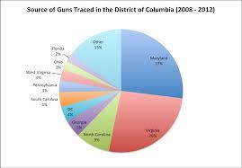 anti gun control statistics. Exellent Anti Sourceofgunsindc20082012 Inside Anti Gun Control Statistics O
