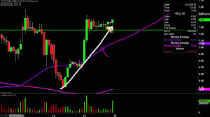 Pacific Gas Electric Co Pcg Stock Chart Technical Analysis For 11 15 19
