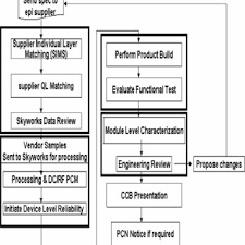 An Old Epi Qualification Process Flow Chart Download