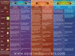 Vata Foods Chart Ayurveda Posters Ayurvedic Diet Ayurvedic Healing Ayurveda