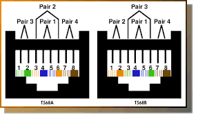 cat 5 colour code standards