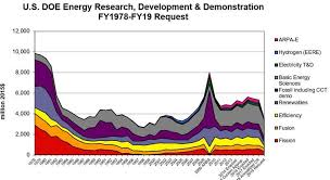 Us Budget Chart Database On U S Department Of Energy Doe Budgets For