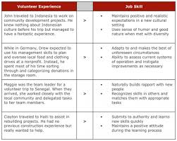 Good Things To Say In A Resume Nmdnconference Com Example Resume