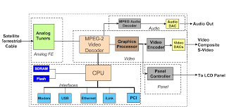 block diagram of lcd monitor the wiring diagram block diagram of cable tv vidim wiring diagram block diagram