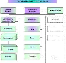 Отчет о производственной практике по маркетингу страница