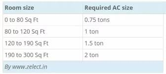 How To Decide What Size Ac Unit I Need Quora